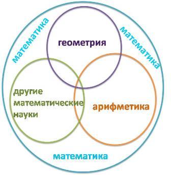 Арифметика - часть математики