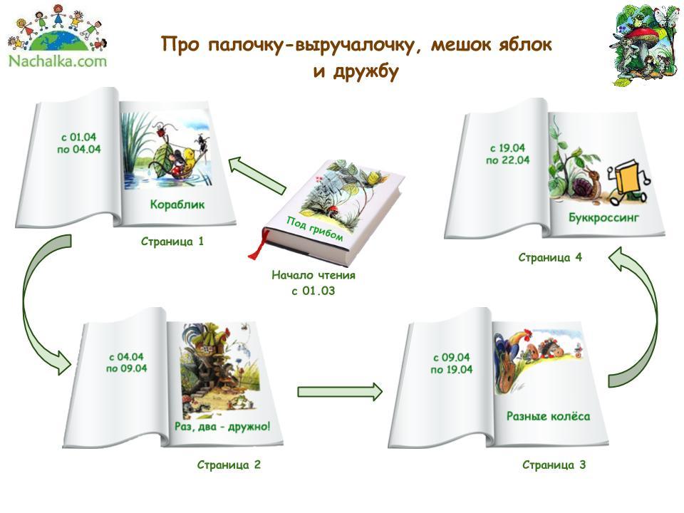визуализация проекта по Сутееву